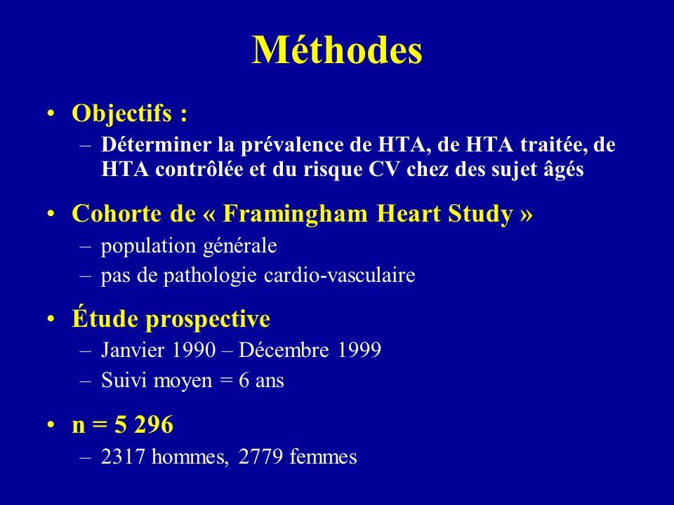 Méthodes Objectifs : Cohorte de « Framingham Heart Study »