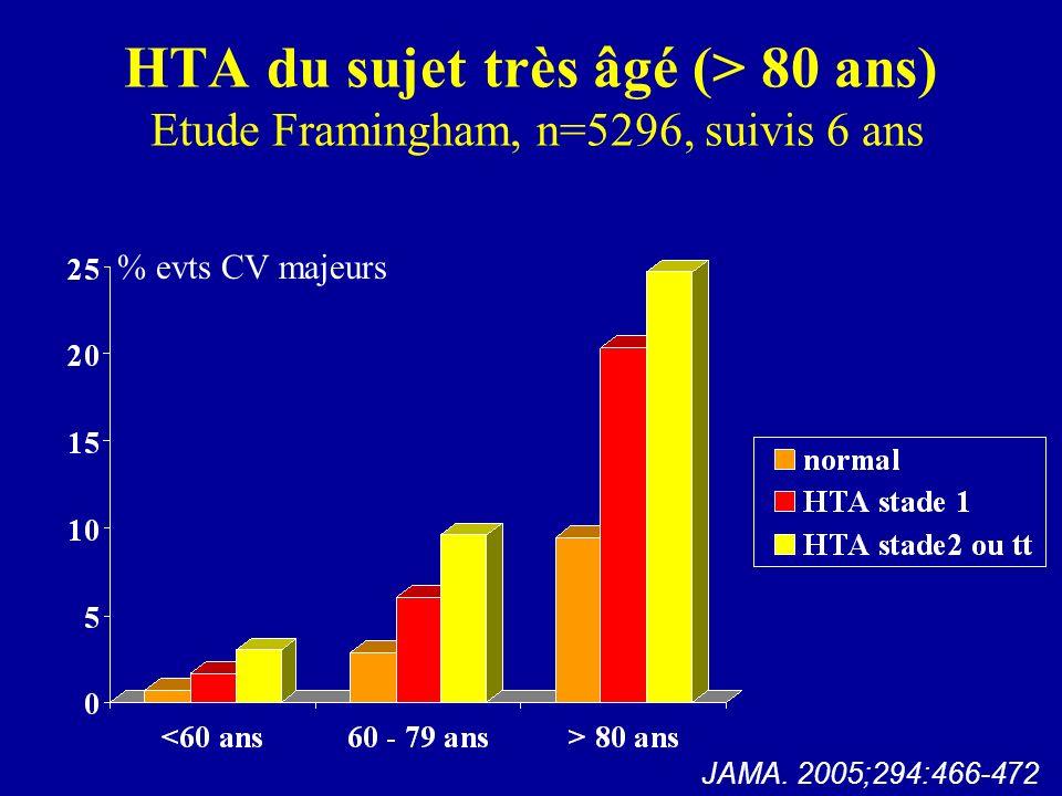 HTA du sujet très âgé (> 80 ans) Etude Framingham, n=5296, suivis 6 ans