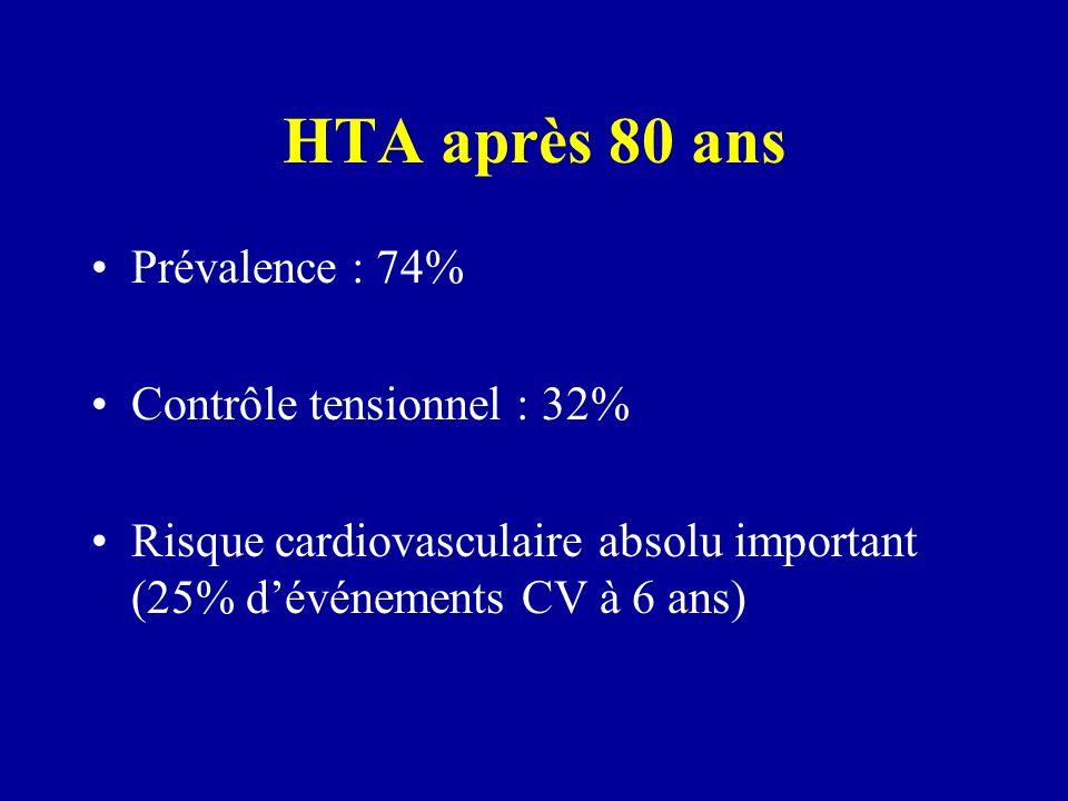 HTA après 80 ans Prévalence : 74% Contrôle tensionnel : 32%