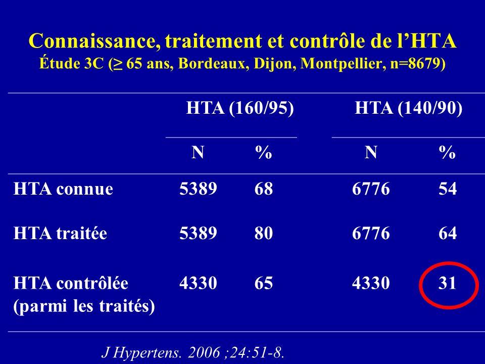 Connaissance, traitement et contrôle de l'HTA Étude 3C (≥ 65 ans, Bordeaux, Dijon, Montpellier, n=8679)
