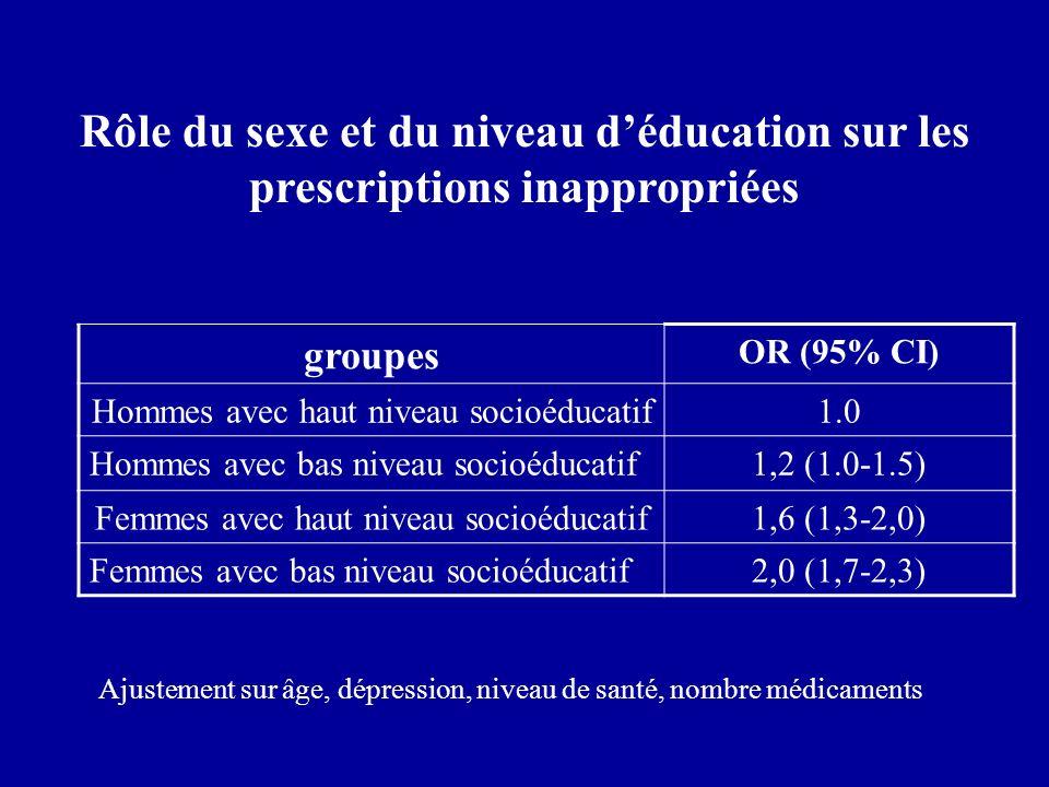 Rôle du sexe et du niveau d'éducation sur les prescriptions inappropriées
