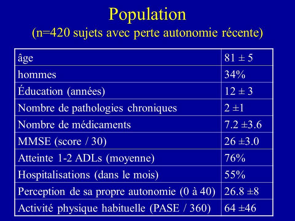 Population (n=420 sujets avec perte autonomie récente)