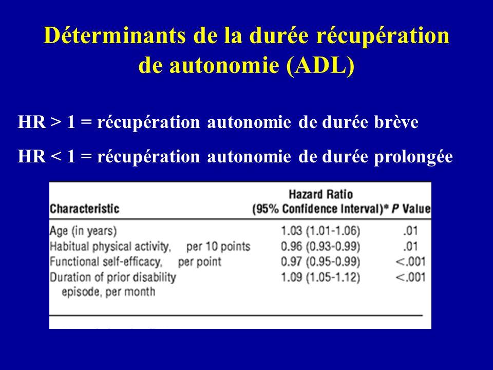 Déterminants de la durée récupération de autonomie (ADL)