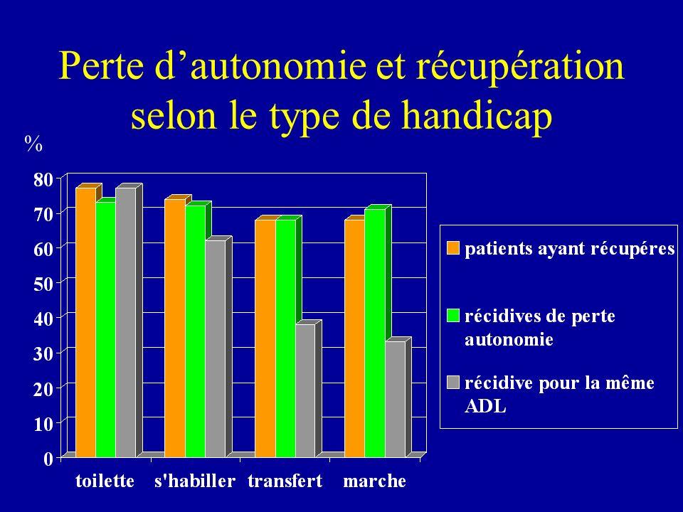Perte d'autonomie et récupération selon le type de handicap