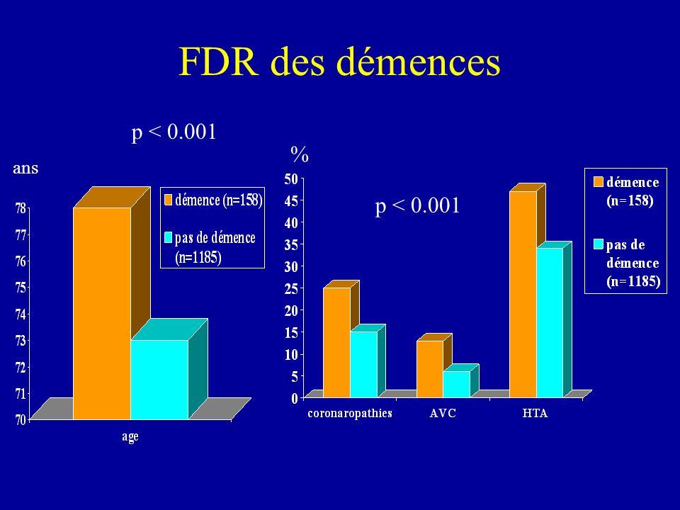 FDR des démences p < 0.001 % ans p < 0.001