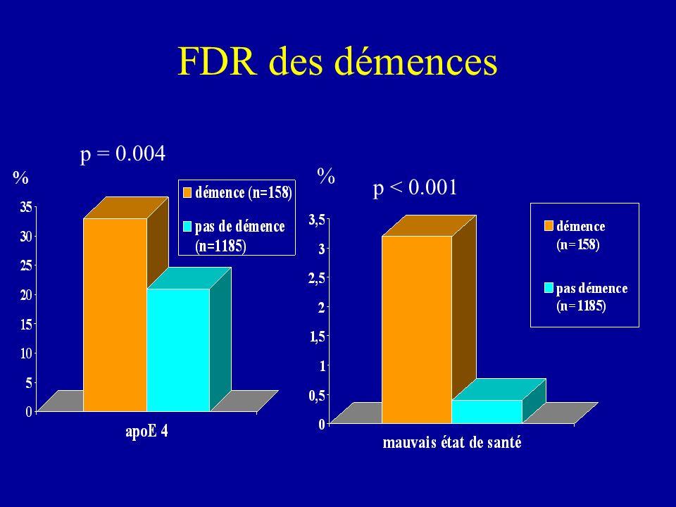 FDR des démences p = 0.004 % % p < 0.001