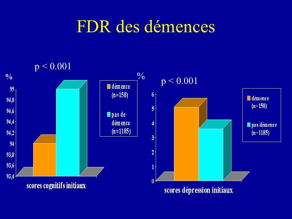 FDR des démences p < 0.001 % % p < 0.001