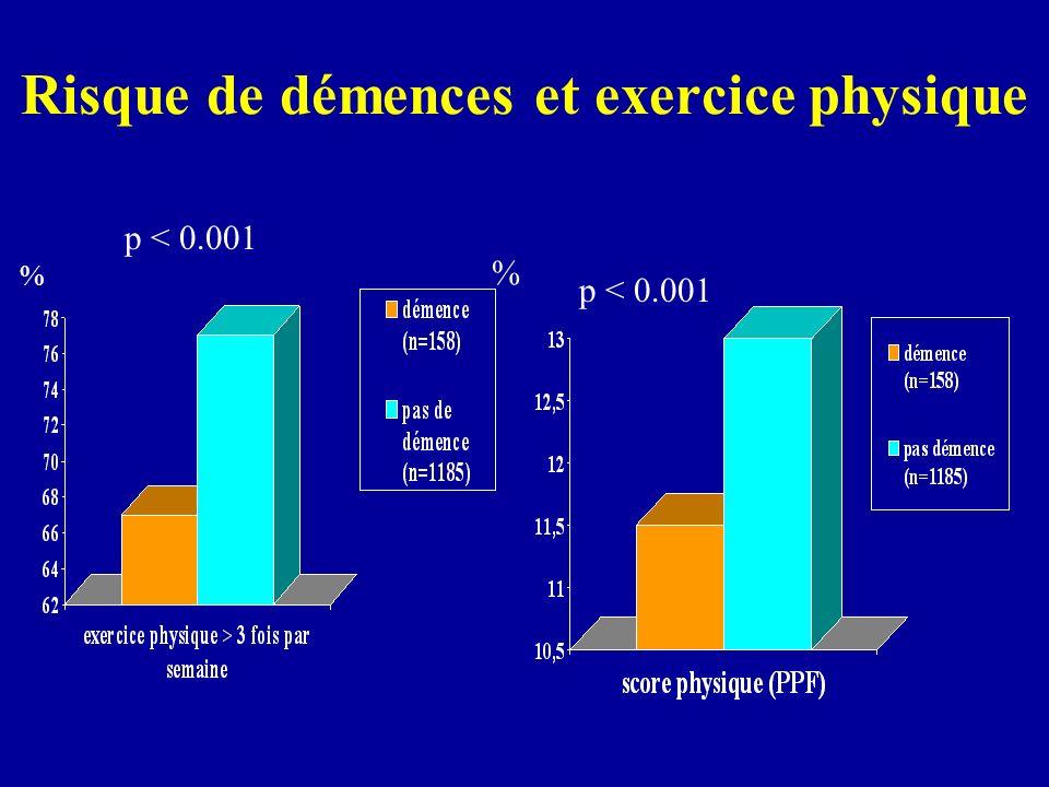 Risque de démences et exercice physique