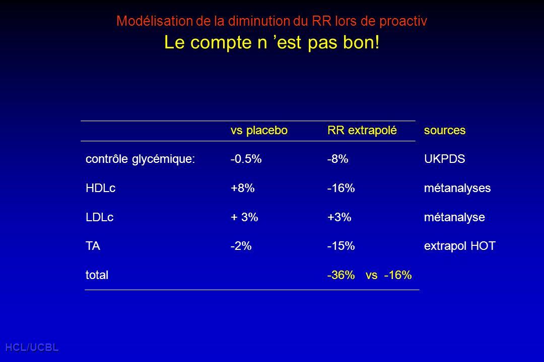 Modélisation de la diminution du RR lors de proactiv Le compte n 'est pas bon!