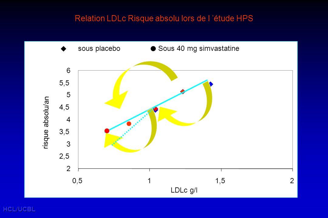 Relation LDLc Risque absolu lors de l 'étude HPS