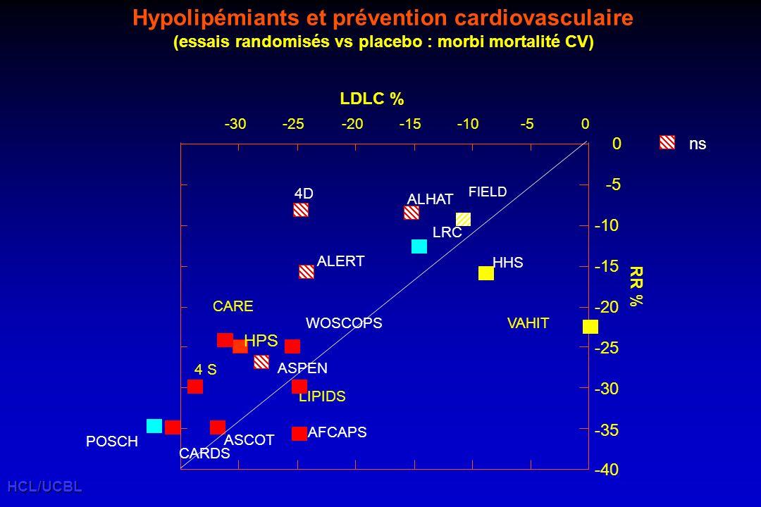 Hypolipémiants et prévention cardiovasculaire