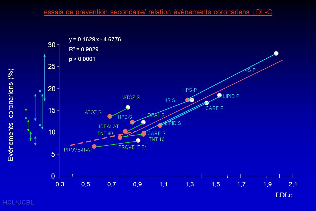 essais de prévention secondaire/ relation évènements coronariens LDL-C