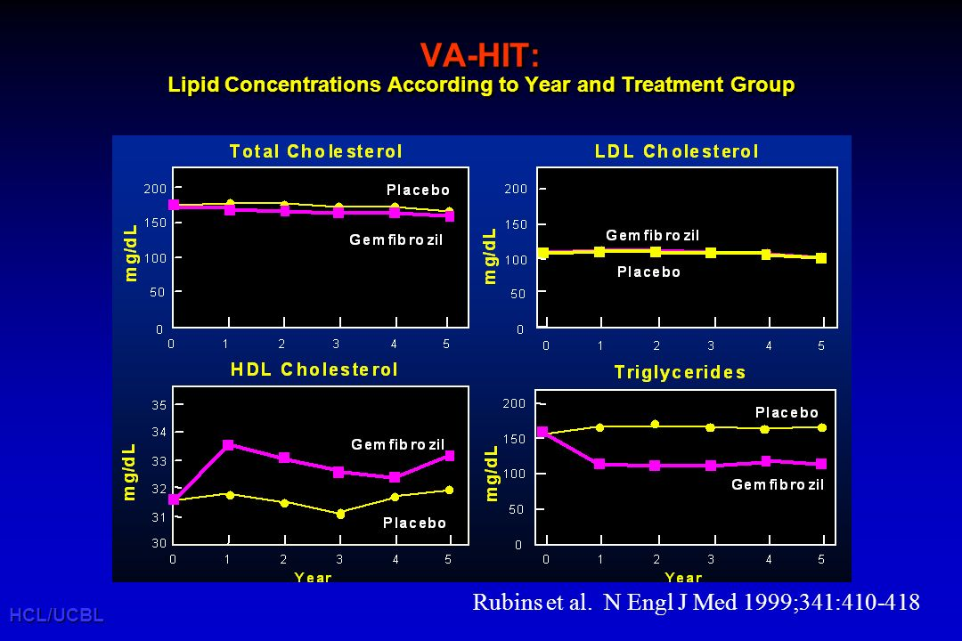 VA-HIT: Lipid Concentrations According to Year and Treatment Group