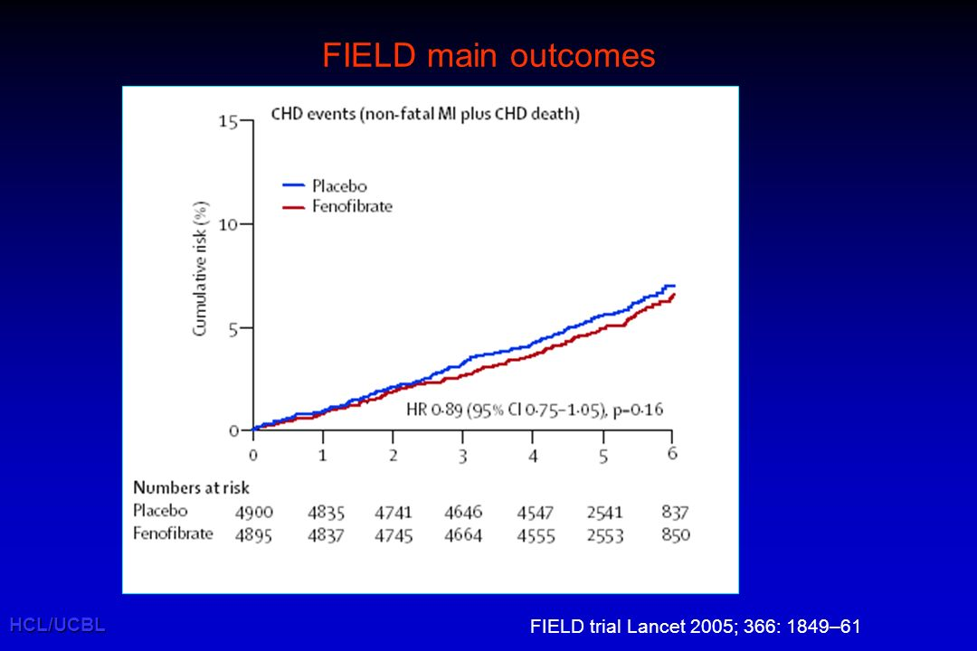 FIELD main outcomes HCL/UCBL FIELD trial Lancet 2005; 366: 1849–61