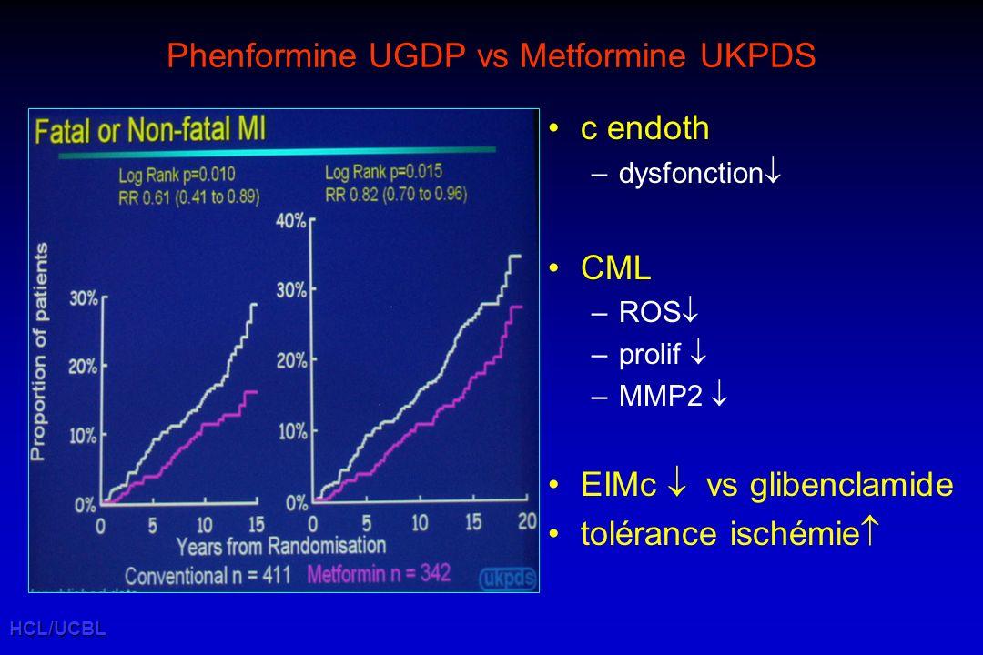 Phenformine UGDP vs Metformine UKPDS