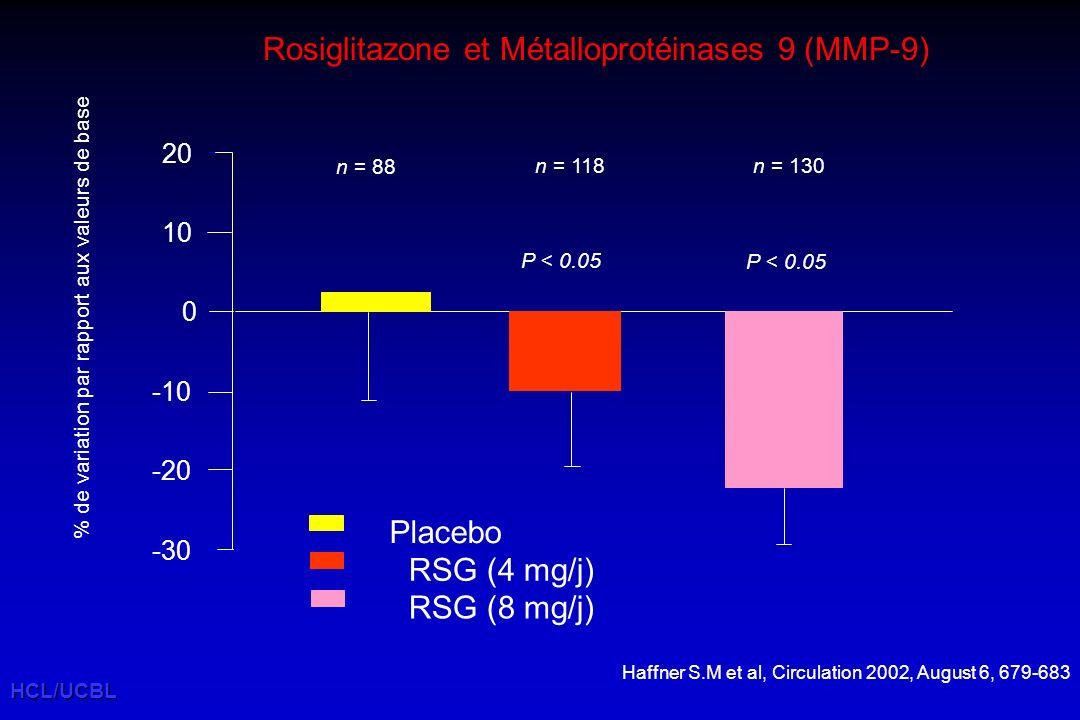Rosiglitazone et Métalloprotéinases 9 (MMP-9)