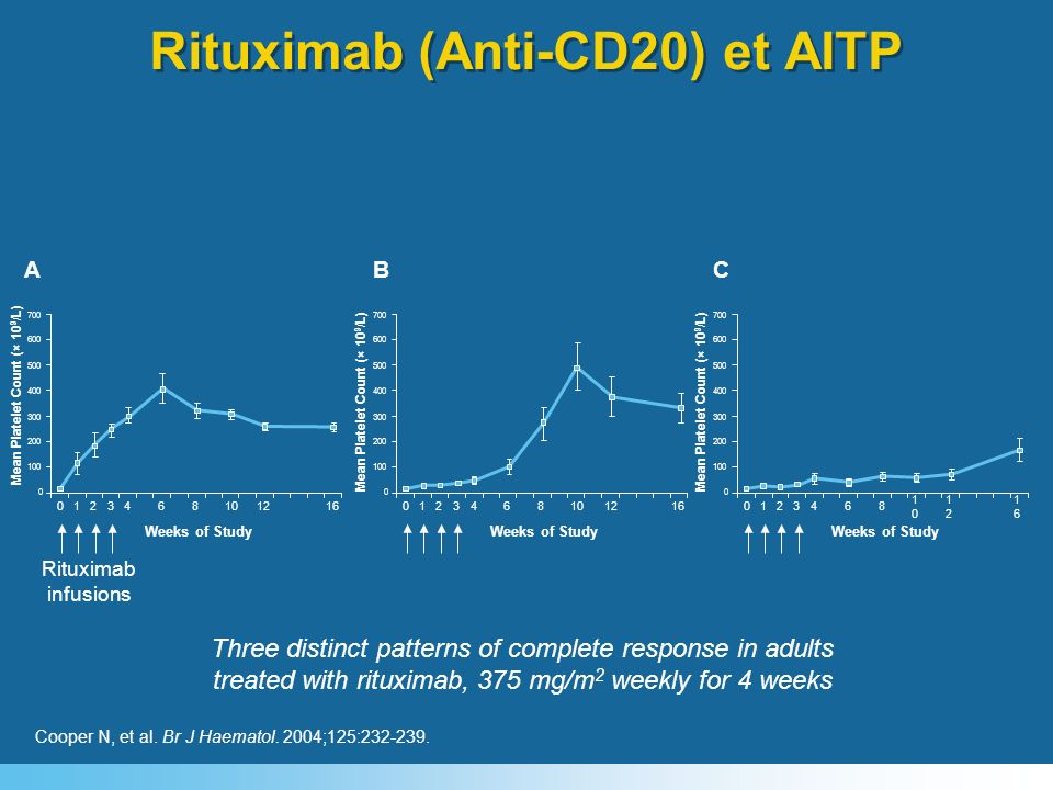 Rituximab (Anti-CD20) et AITP