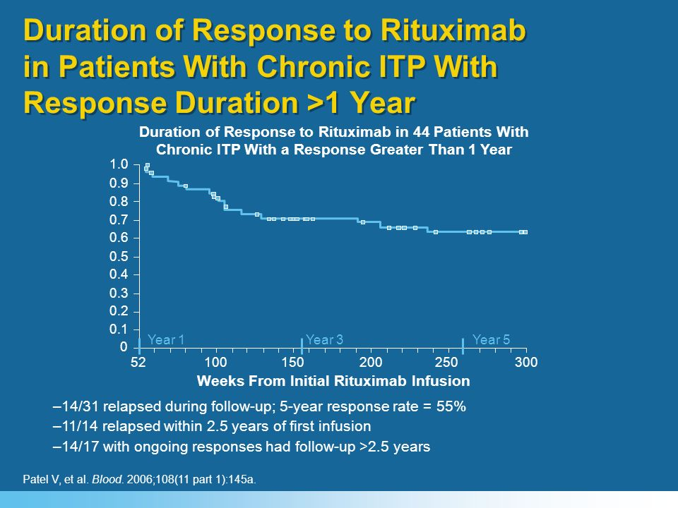 Weeks From Initial Rituximab Infusion
