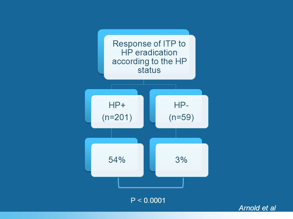 Response of ITP to HP eradication according to the HP status