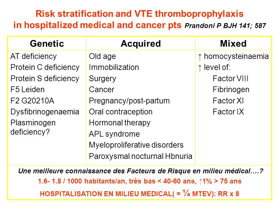 Risk stratification and VTE thromboprophylaxis in hospitalized medical and cancer pts Prandoni P BJH 141; 587