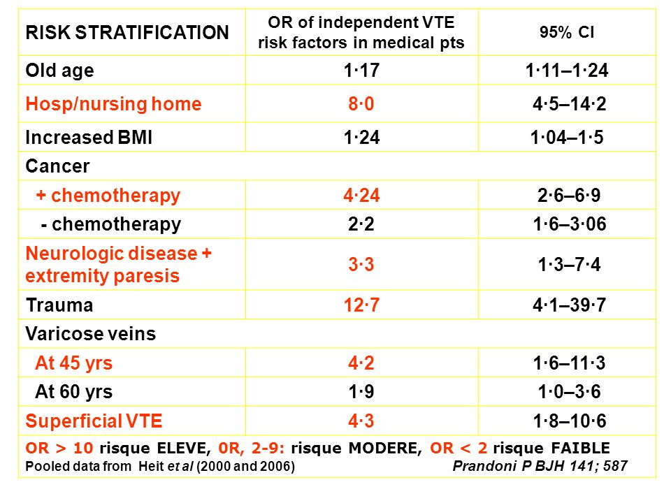 OR of independent VTE risk factors in medical pts
