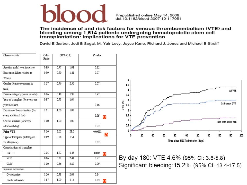 ◙ ◙ ◙ By day 180: VTE 4.6% (95% CI: 3.6-5.8) Significant bleeding:15.2% (95% CI: 13.4-17.5) ◙
