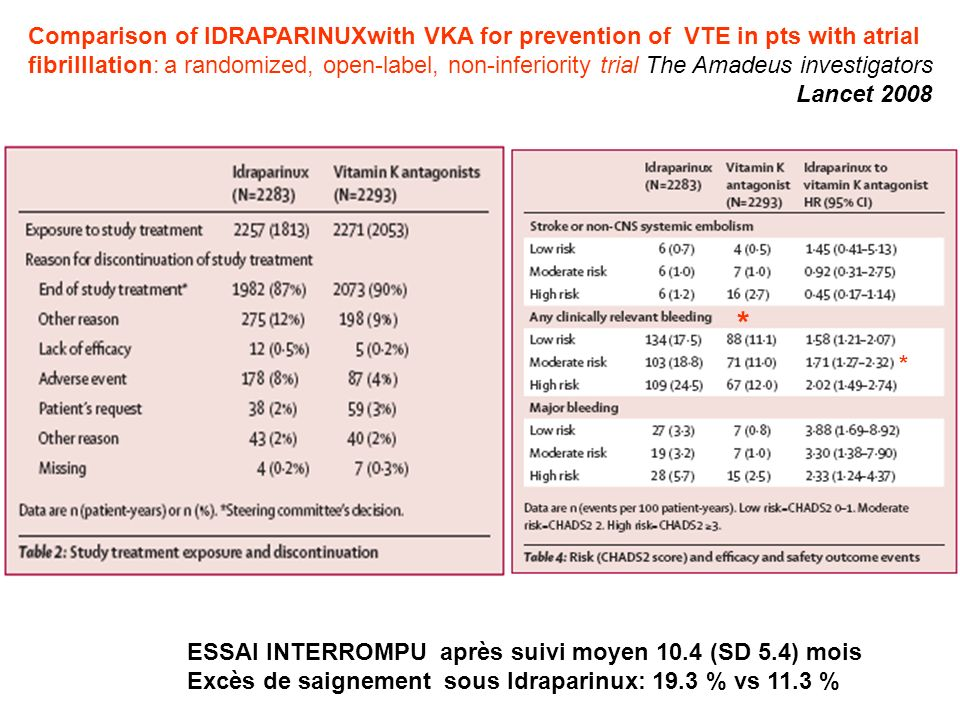 Comparison of IDRAPARINUXwith VKA for prevention of VTE in pts with atrial fibrilllation: a randomized, open-label, non-inferiority trial The Amadeus investigators Lancet 2008