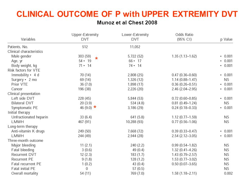 CLINICAL OUTCOME OF P with UPPER EXTREMITY DVT Munoz et al Chest 2008