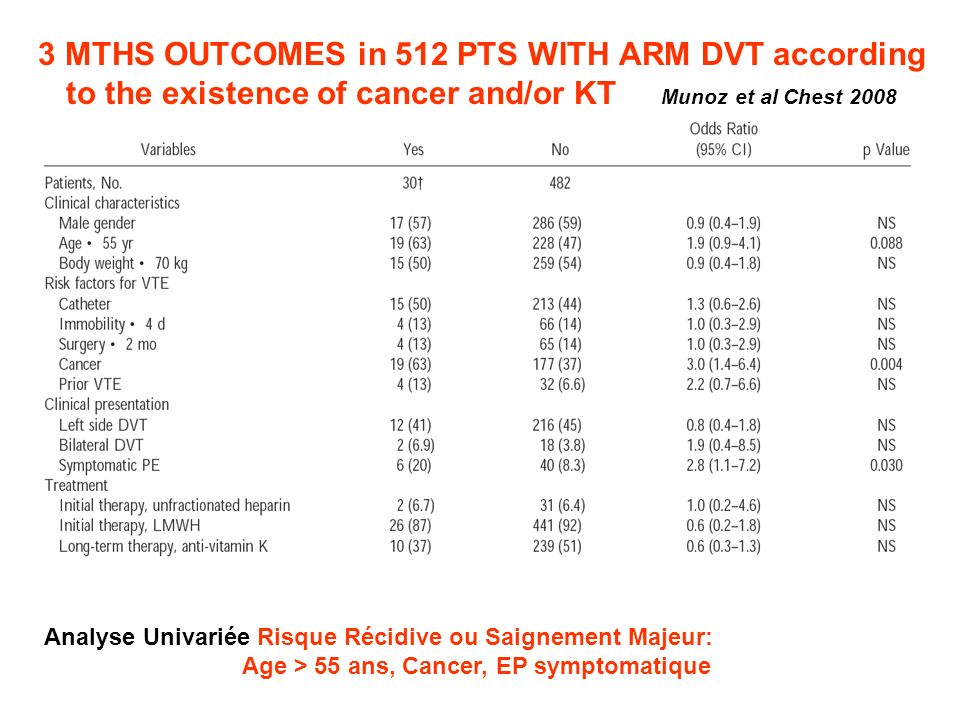 3 MTHS OUTCOMES in 512 PTS WITH ARM DVT according to the existence of cancer and/or KT Munoz et al Chest 2008