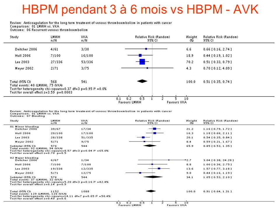 HBPM pendant 3 à 6 mois vs HBPM - AVK