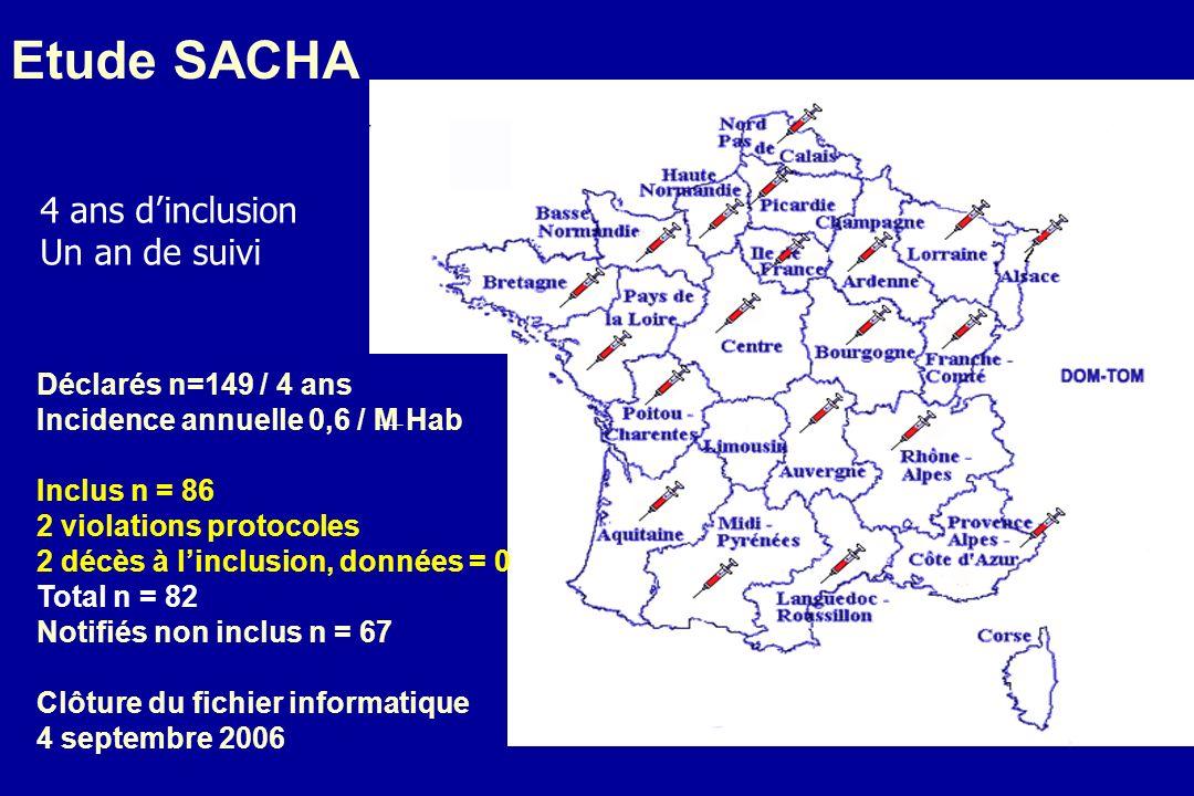 Etude SACHA 4 ans d'inclusion Un an de suivi Déclarés n=149 / 4 ans
