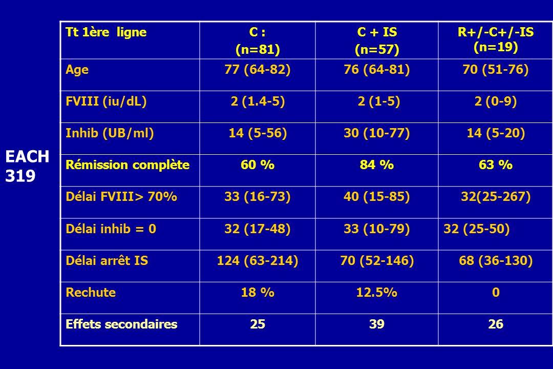 EACH 319 Tt 1ère ligne C : (n=81) C + IS (n=57) R+/-C+/-IS (n=19) Age