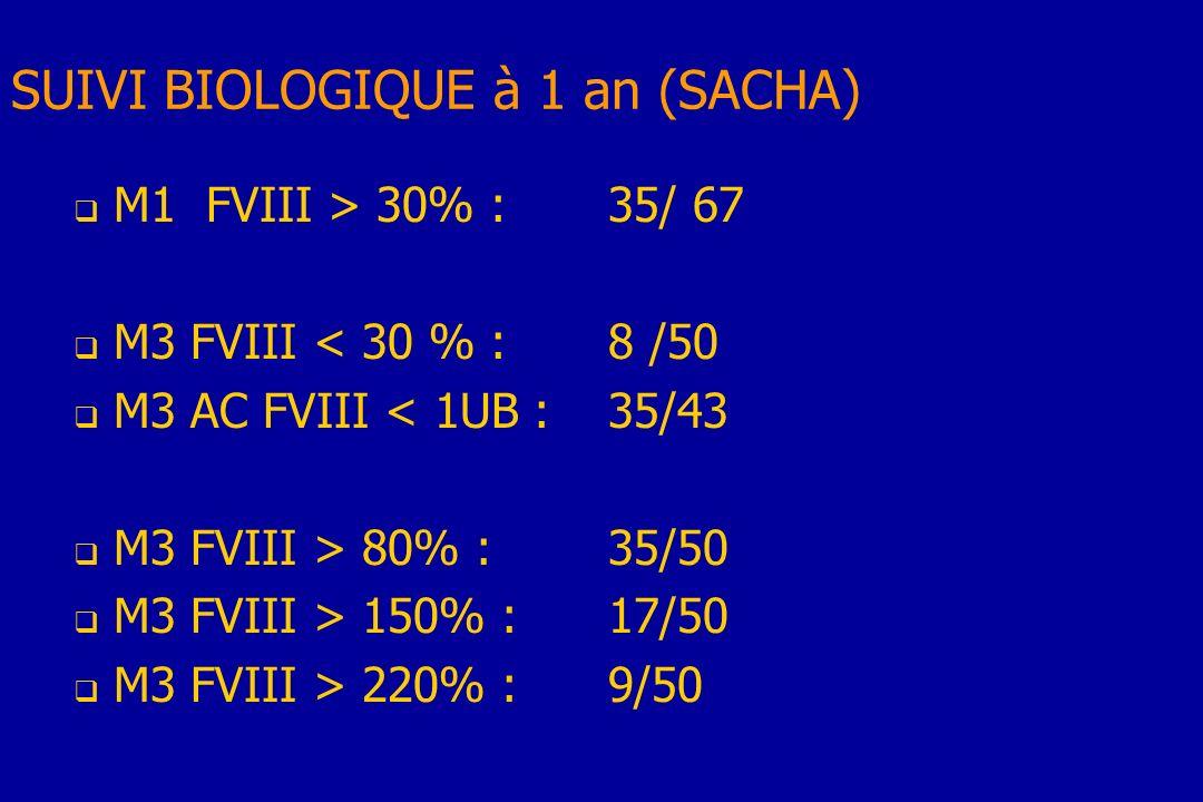 SUIVI BIOLOGIQUE à 1 an (SACHA)