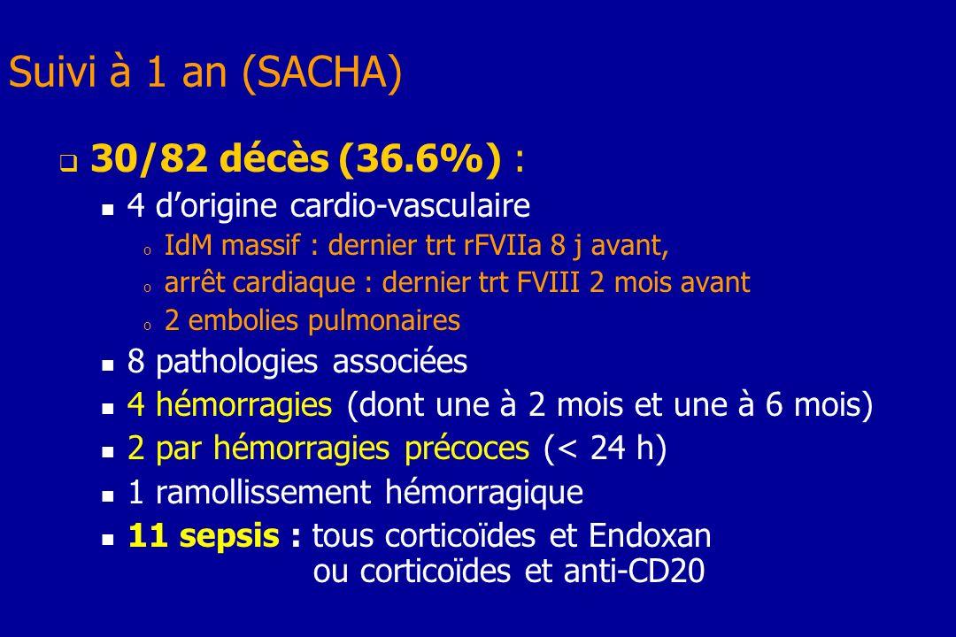 Suivi à 1 an (SACHA) 30/82 décès (36.6%) :