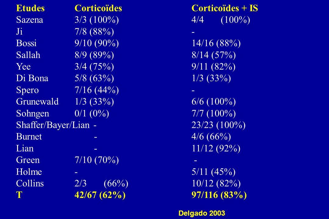 Etudes Corticoïdes Corticoïdes + IS Sazena 3/3 (100%) 4/4 (100%)