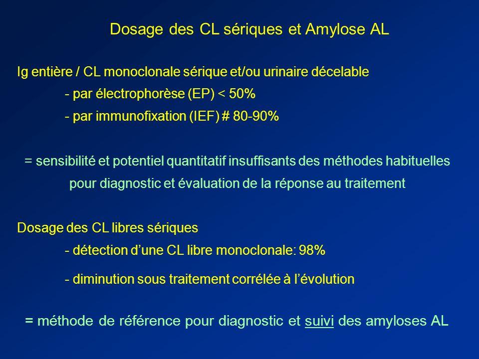 Dosage des CL sériques et Amylose AL