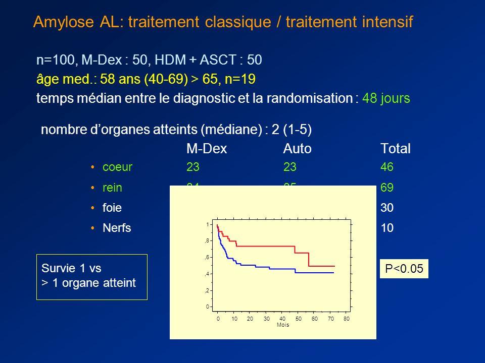 Amylose AL: traitement classique / traitement intensif