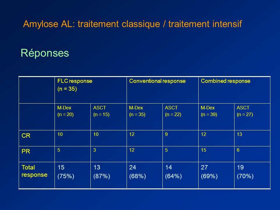 Réponses Amylose AL: traitement classique / traitement intensif CR PR