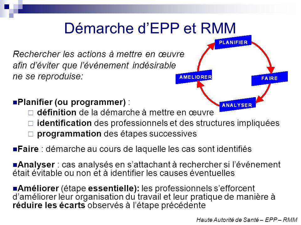 Démarche d'EPP et RMM Rechercher les actions à mettre en œuvre