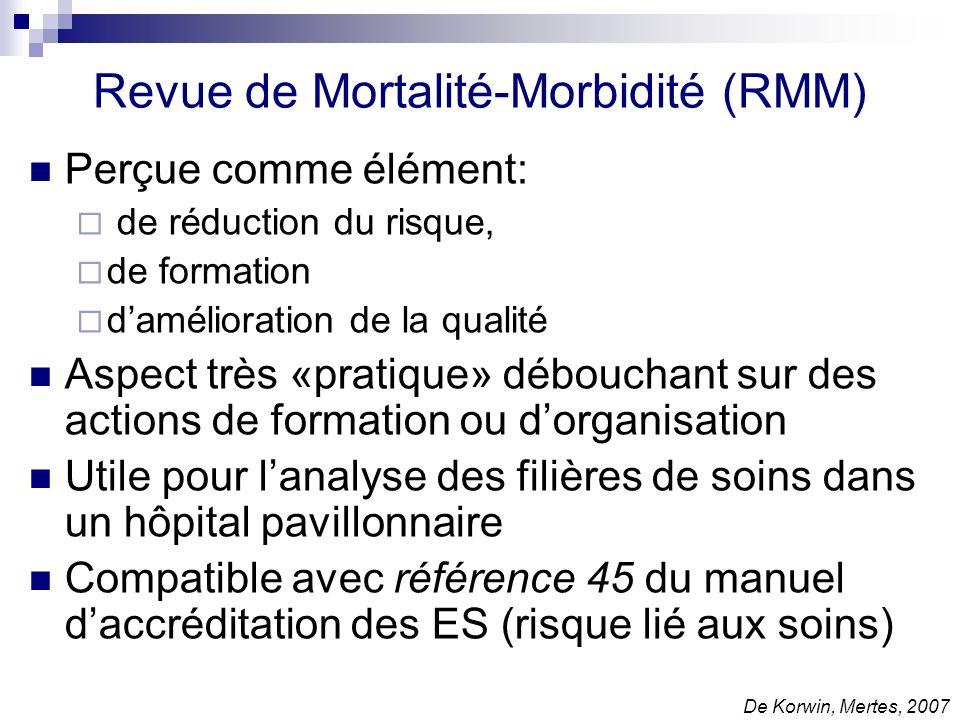 Revue de Mortalité-Morbidité (RMM)