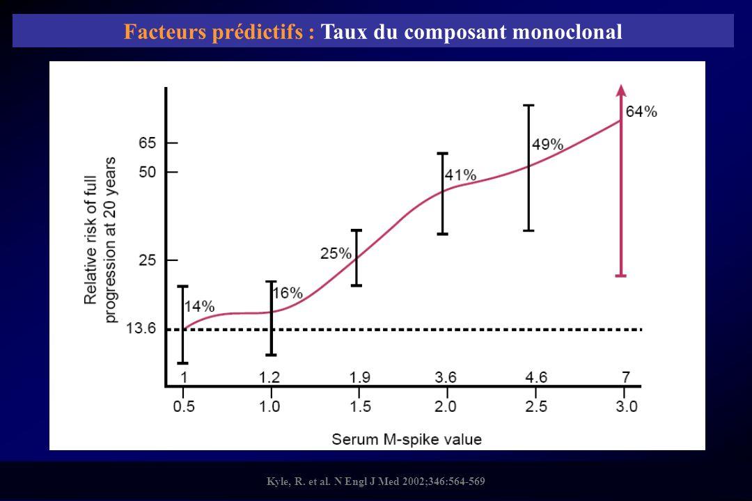 Facteurs prédictifs : Taux du composant monoclonal