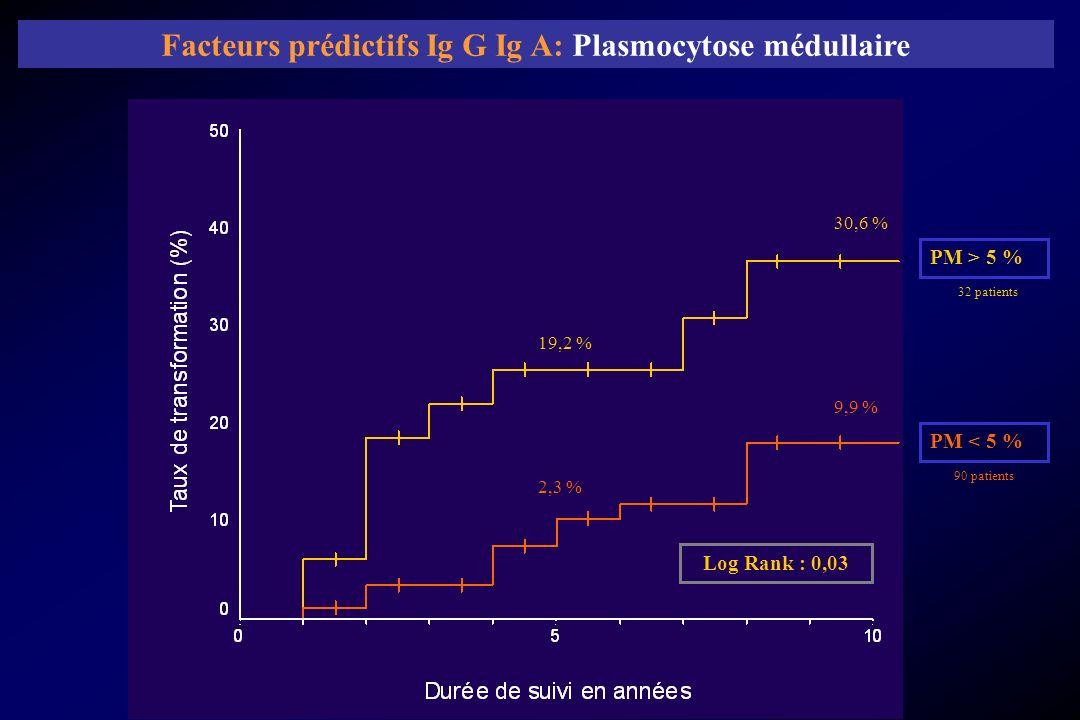 Facteurs prédictifs Ig G Ig A: Plasmocytose médullaire