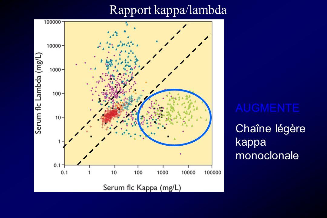 Rapport kappa/lambda AUGMENTE Chaîne légère kappa monoclonale