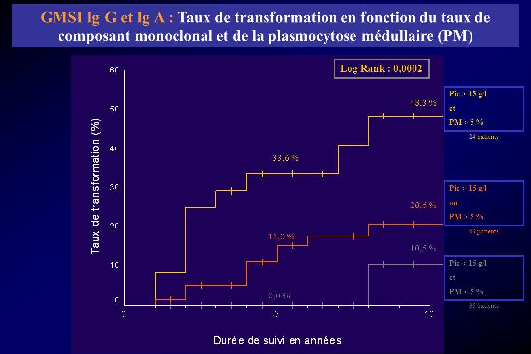 GMSI Ig G et Ig A : Taux de transformation en fonction du taux de composant monoclonal et de la plasmocytose médullaire (PM)