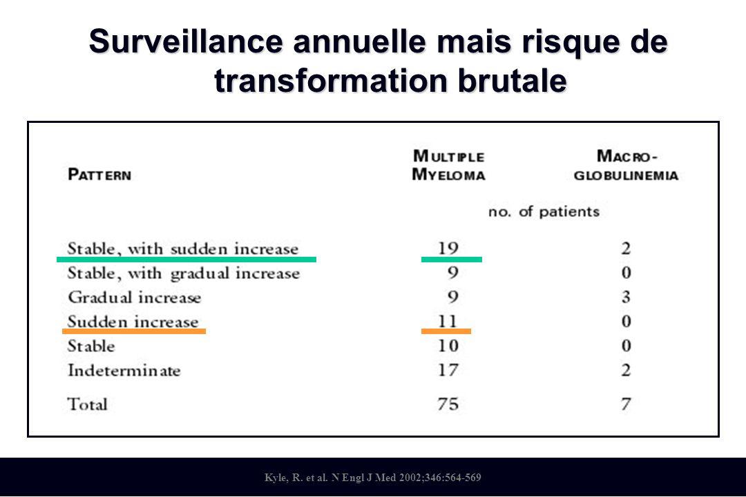 Surveillance annuelle mais risque de transformation brutale
