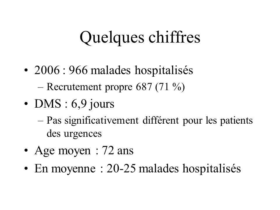 Quelques chiffres 2006 : 966 malades hospitalisés DMS : 6,9 jours