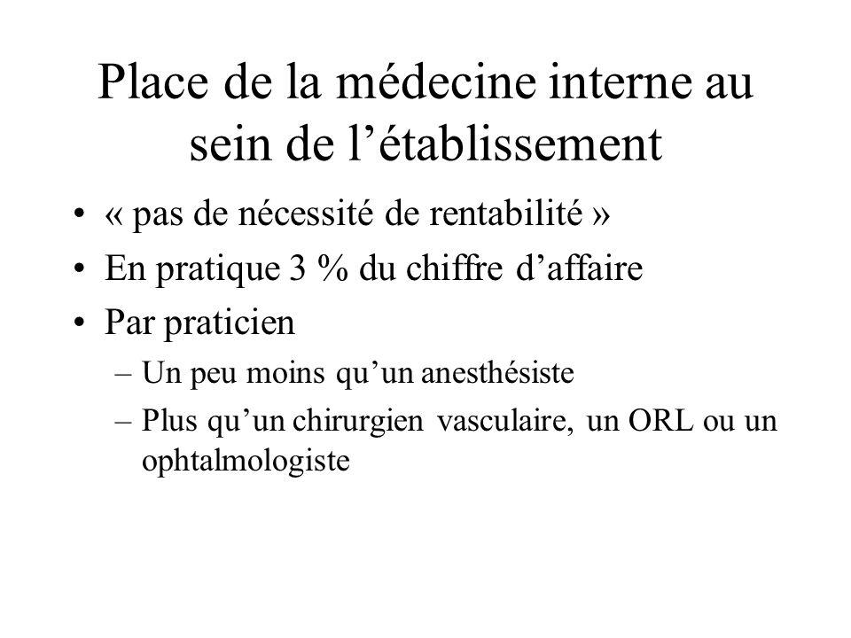 Place de la médecine interne au sein de l'établissement