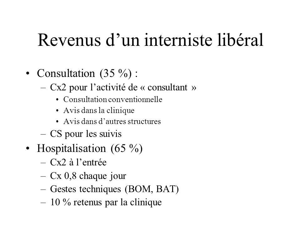 Revenus d'un interniste libéral