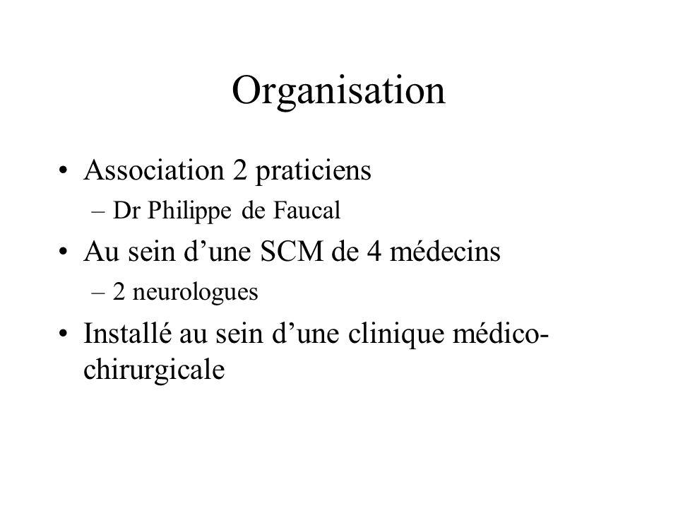 Organisation Association 2 praticiens Au sein d'une SCM de 4 médecins