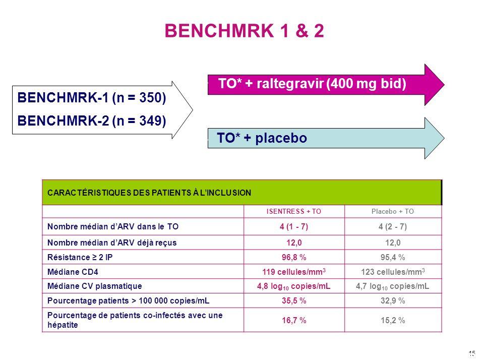 BENCHMRK-1 (n = 350) BENCHMRK-2 (n = 349)